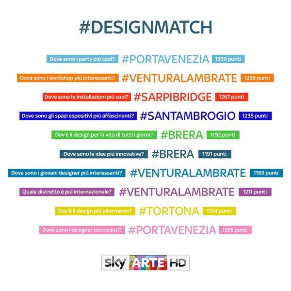 Designmatch Sky Arte